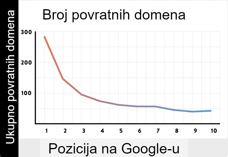 Broj povratnih veza i uticaj na Google rank